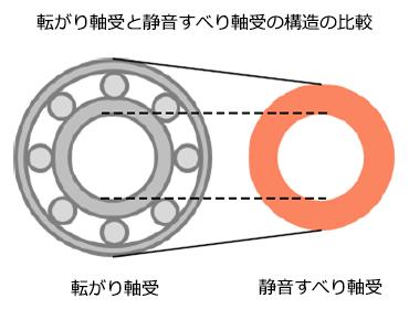 静音すべり軸受   ソリューション   昭和電工マテリアルズ株式会社
